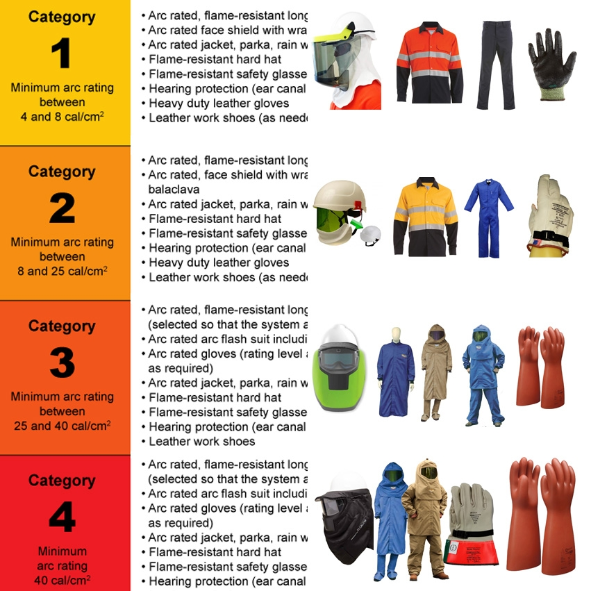 Arc Flash HRC cal ratings